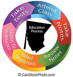過程, 教育