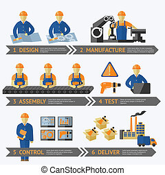 過程, 生產, 工廠, infographic