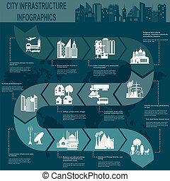 都市, 下部組織, セット, 要素