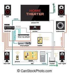 配線, a, 家の 劇場, そして, 音楽システム, ベクトル, 平ら, design., 連結しなさい, ∥, 受信機, へ, あなたの, tv, そして, 家, computer., hdmi, シグナル, アナログ, オーディオ, 光学, そして, wi - fi, ∥ために∥, 音楽, 恋人, そして, フィルム, ファン
