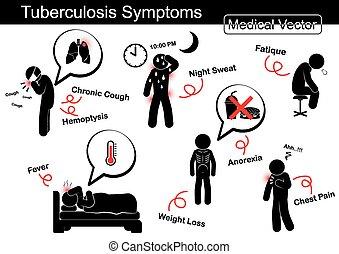 重量, 夜, 胸, hemoptysis, 咳, (, 痛み, 拒食症, 徴候, 汗, 慢性, 熱, fatique...