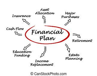 金融の計画