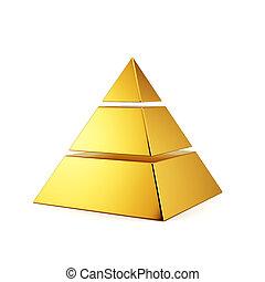 金, ピラミッド, 隔離された