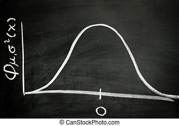 鈴, 曲線
