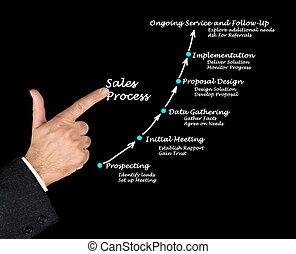 銷售, 過程