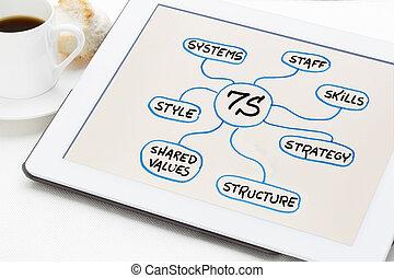 開発, 概念, 文化, -, 分析, 7s, 組織