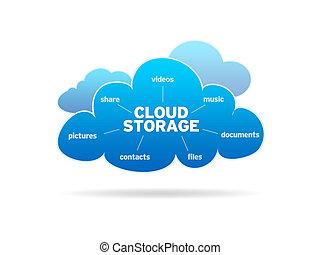 雲, 儲存
