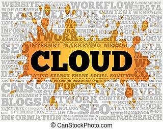 雲, 詞, 拼貼藝術