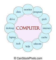 電腦, 圓, 詞, 概念