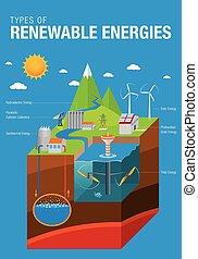 青, eolic, グラフィック, 潮, エネルギー, エネルギー, -, 水力電気, 地熱, 太陽, ベクトル, 名前...