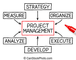 項目管理, 流程圖, 紅色, 記號
