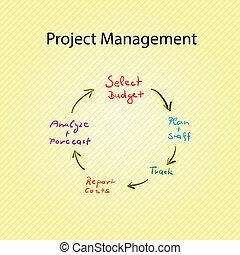 項目, 圖表, 管理