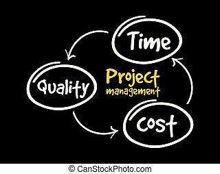 項目, 地圖, 管理, 頭腦, 流程圖