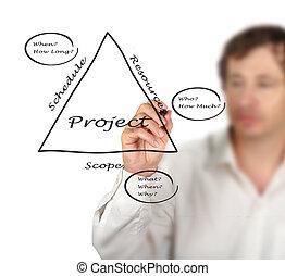 項目, 基本原則