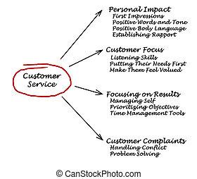 顧客, サービス