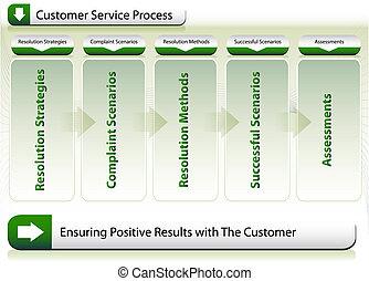 顧客, プロセス, サービス