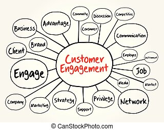 顧客, 地図, 交渉, 心, フローチャート