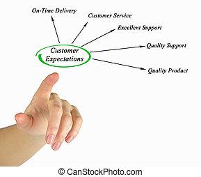 顧客, expectations