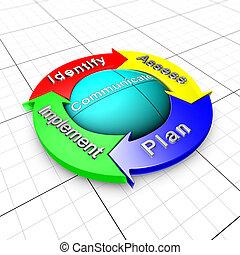 風險, 管理, 過程, organigram