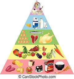 食品錐体, チャート