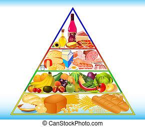 食物, pyramid.