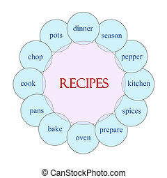 食譜, 圓, 詞, 概念