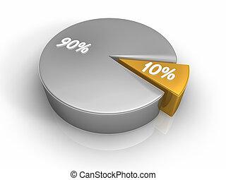 馅饼图表, 10, 90, 百分之