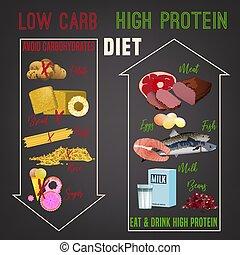 高く, タンパク質, 食事