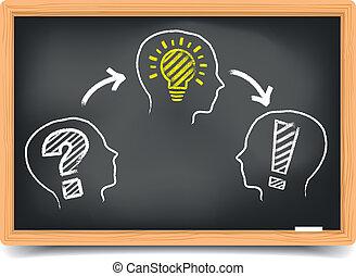 黒板, 問題, 考え, 解決