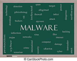 黒板, malware, 概念, 単語, 雲