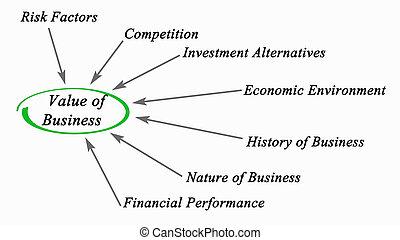 가치, 사업