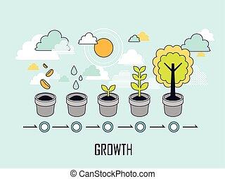 개념, 성장