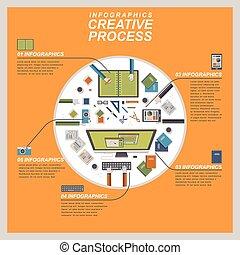 과정, 개념, 창조