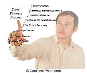 과정, 의, 봉급, 지불