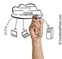 구름, 컴퓨팅