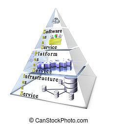 구름, 컴퓨팅, layers:, software/application, 플랫폼, 하부 구조