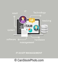 그것, 재산 관리, 또는, itam, 개념, 의, 간섭하고 싶어하는, 정보 기술, 자원, 에서, 회사, 위에서 말한 사물, 가령...와 같은, 하드웨어, 소프트웨어