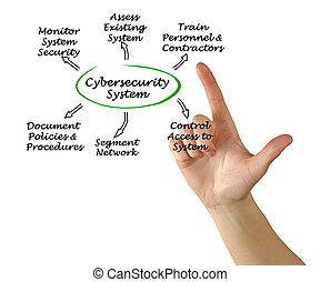 도표, 의, cybersecurity