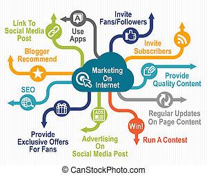 마케팅, 통하고 있는, 인터넷