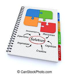 메모장, 해결, 개념