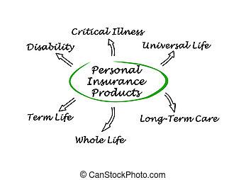 물건과 구별하여 사람의, 보험