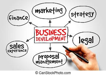 발달, 사업