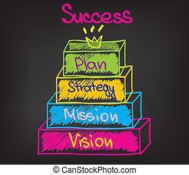 사업, 성공
