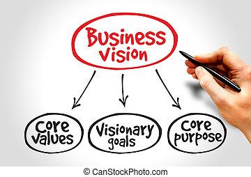 사업, 시각