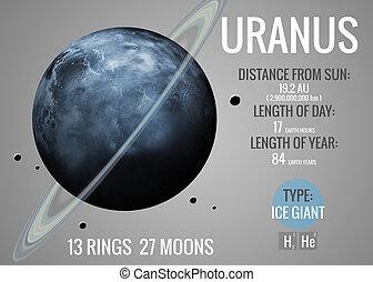 성분, 천왕성, 공급된다, 이것, 행성, 심상, -, 체계, nasa., 하나, 은 선물한다, 보기, infographic, 태양의, facts.