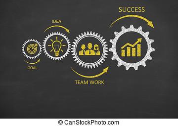 장치, 팀 일, 성공, 개념, 통하고 있는, 칠판