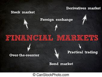 재정상의 개념, 시장