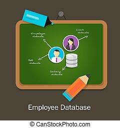 직원, 데이터 베이스, 인간, 자원, 자료, 사람, 회사, 정보