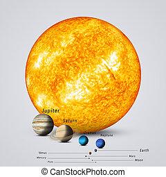 행성, 태양, 비교되는