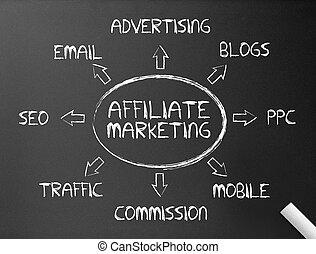 -, affiliate, 黒板, マーケティング